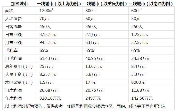 味道江湖火锅投资分析2