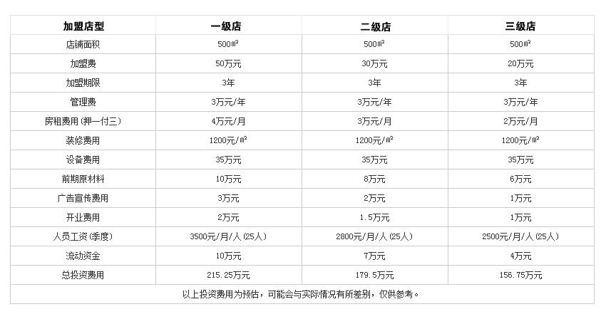 鼎汇丰重庆老火锅投资分析