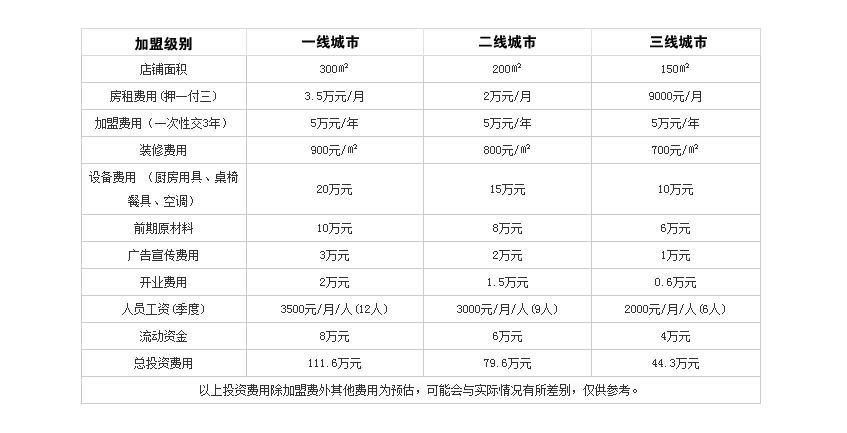 华神火锅投资分析