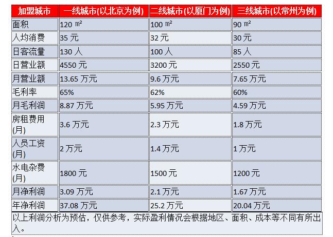 源杨记串串香火锅利润分析