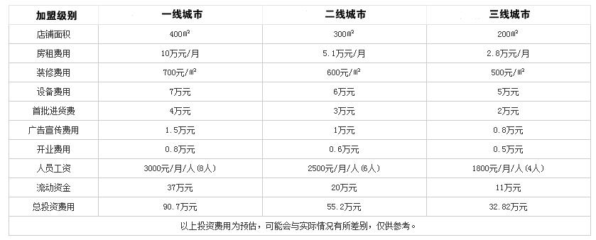 海鲜火锅投资分析