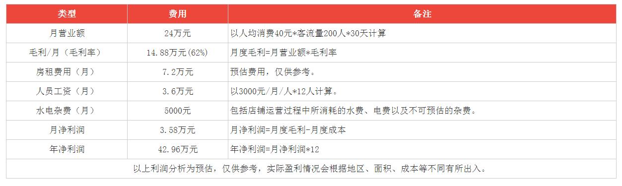 湘鹅庄火锅利润分析