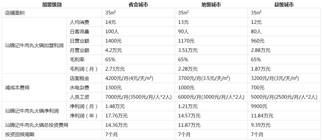 汕锦记生鲜牛肉火锅投资分析2