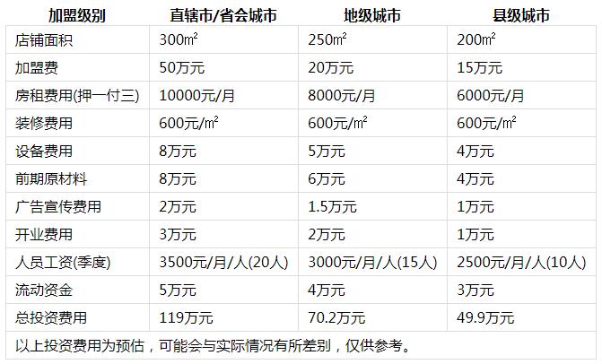 小辉哥火锅投资分析1