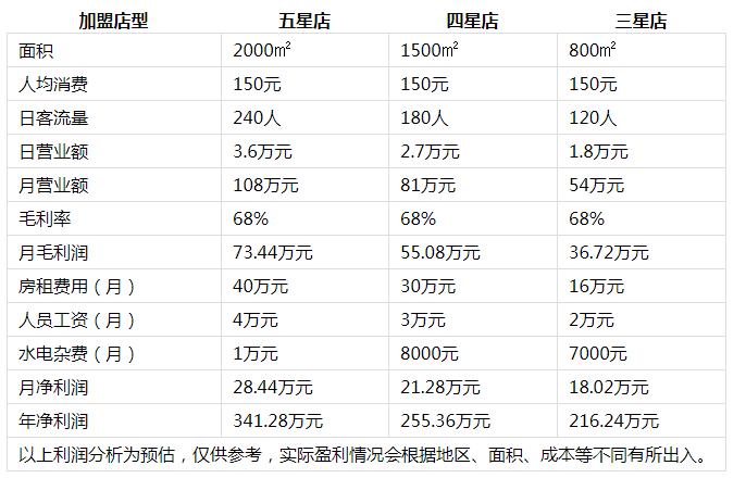 红鼎豆捞火锅投资分析2