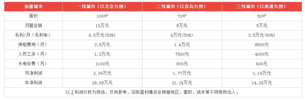 芒果掂利润分析