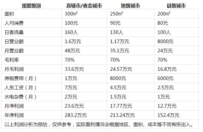 小辉哥火锅投资分析2