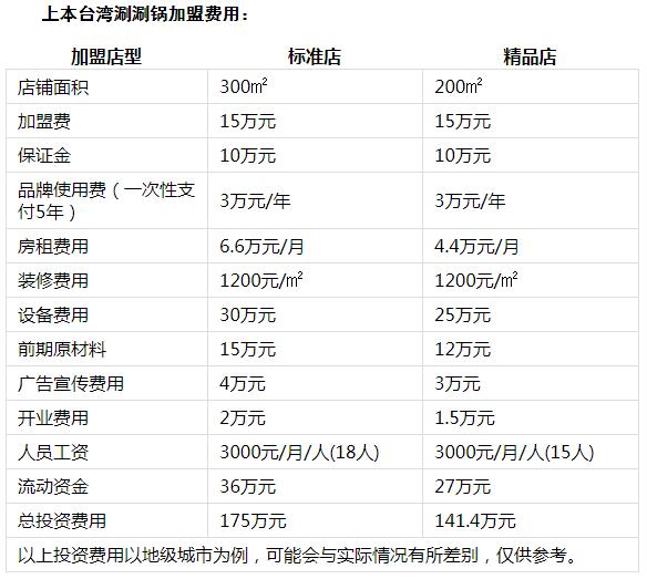 上本台湾涮涮火锅投资分析1