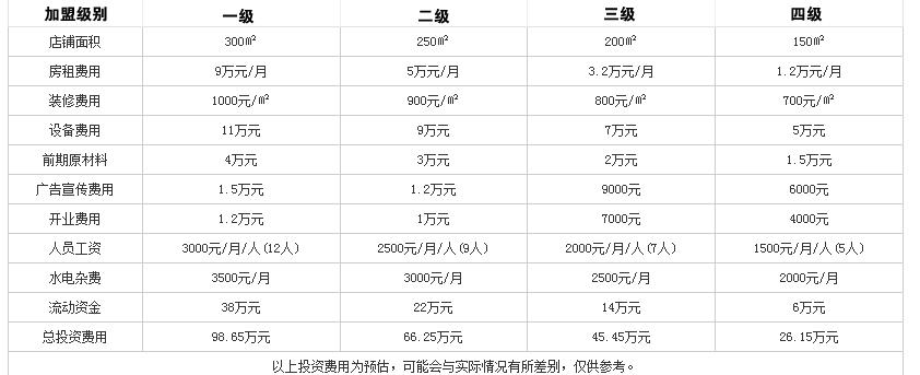 临江门老灶火锅投资分析