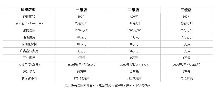 口福居老北京涮肉火锅投资分析
