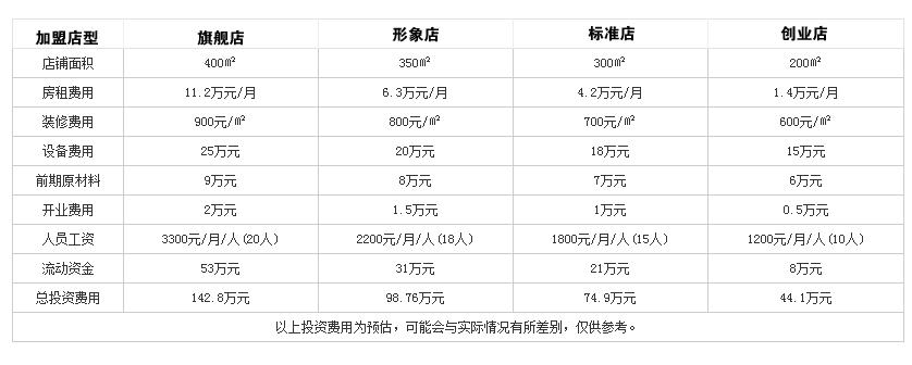 好德火锅投资分析