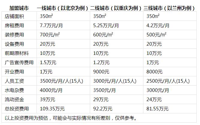 川坝子火锅投资分析1