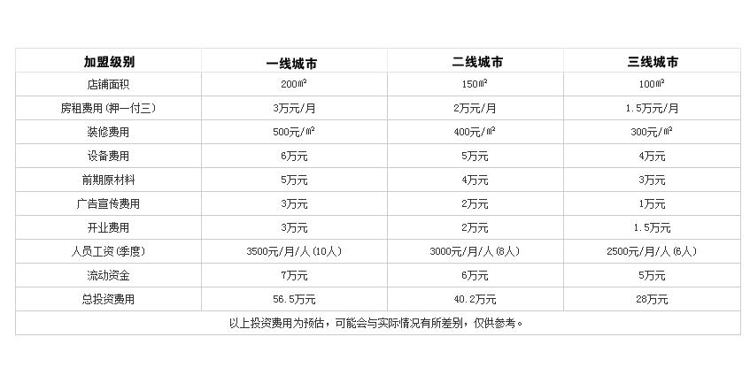 福鸭居火锅投资分析