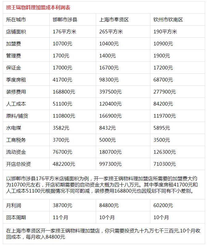 捞王锅物料理火锅投资分析