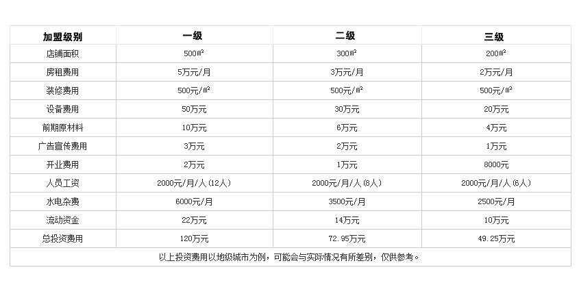重庆菜园坝老火锅投资分析