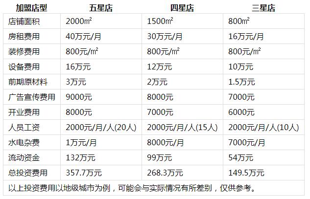 红鼎豆捞火锅投资分析1