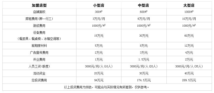川锅壹号火锅投资分析