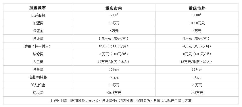 家福火锅投资分析