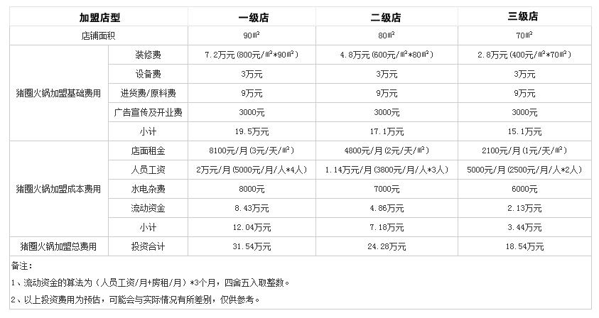 重庆猪圈火锅投资分析