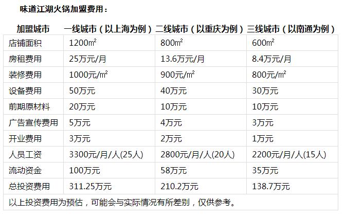 味道江湖火锅投资分析1