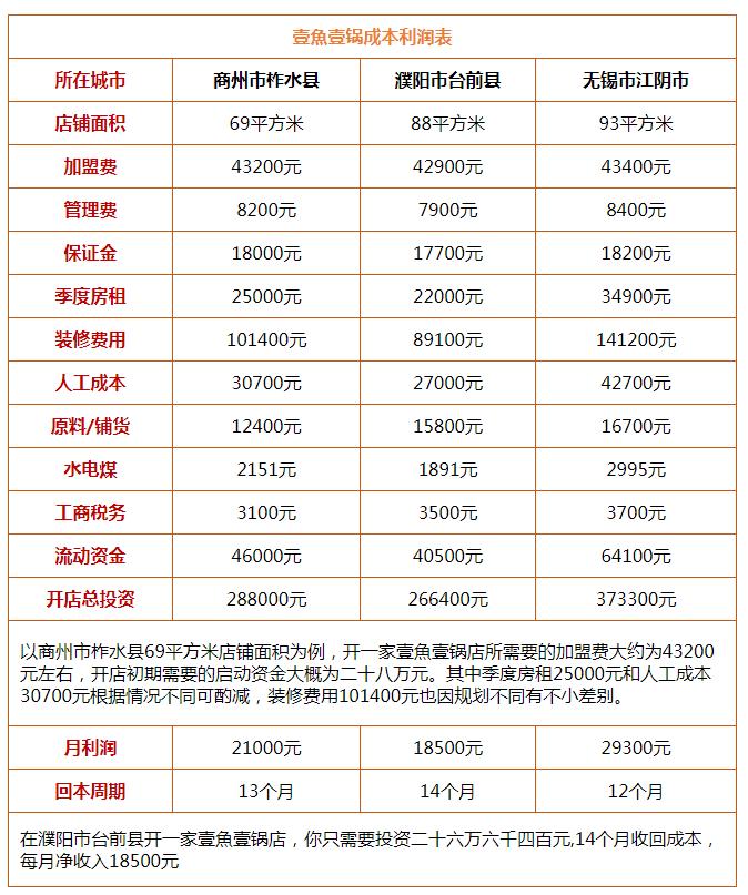 壹魚壹锅火锅投资分析