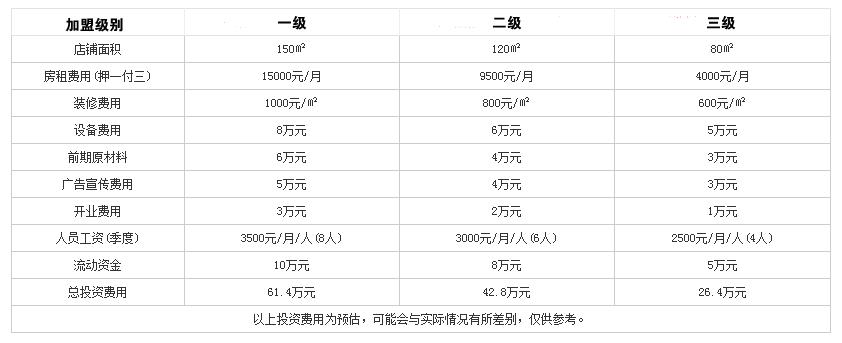 川福火锅投资分析