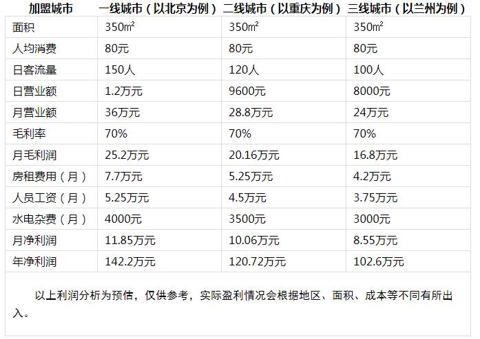 川坝子火锅投资分析2
