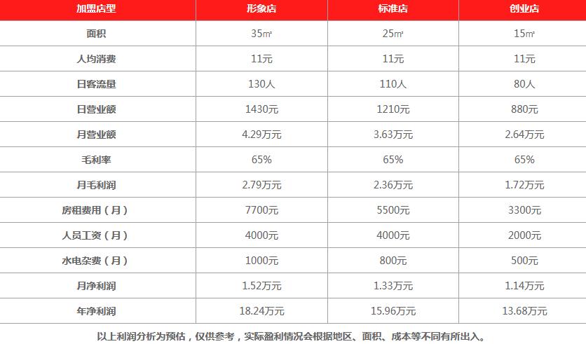 蓝雪茶饮饮品利润分析