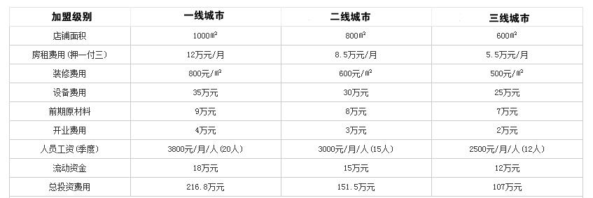 骄龙豆捞火锅投资分析