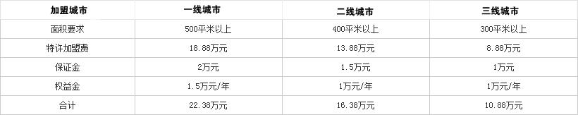 宰牛场火锅投资分析