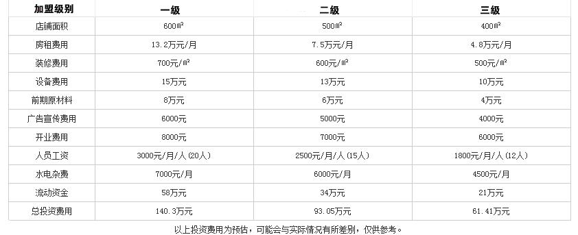 蜀味源火锅投资分析