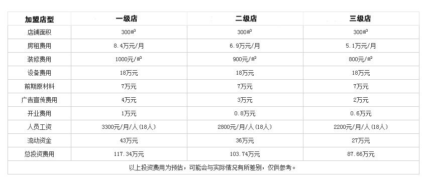麻田会火锅投资分析