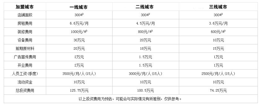 阳坊胜利涮肉火锅投资分析