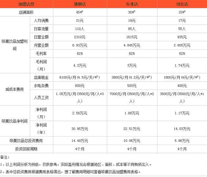 哆菓饮品利润分析