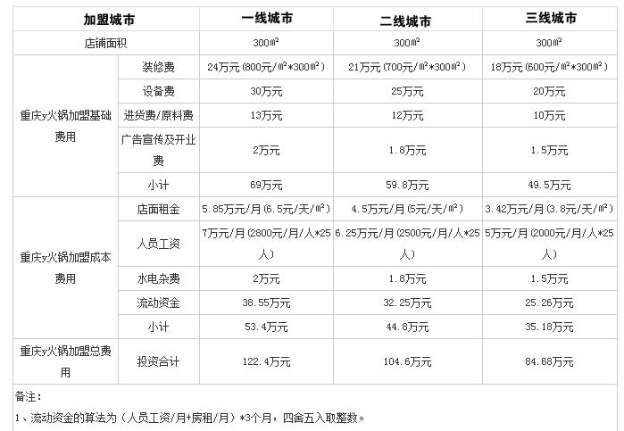 重庆Y火锅投资分析