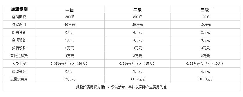 渝香居重庆火锅投资分析