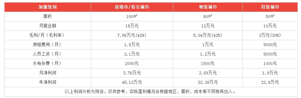 芒芝恋甜品利润分析