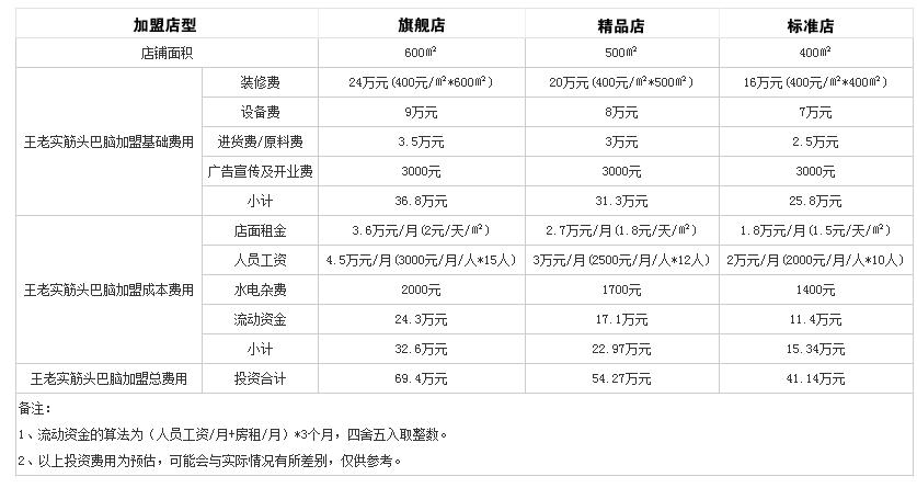 王老实火锅投资分析