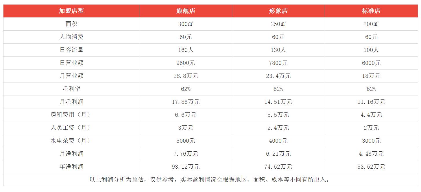 重慶鎮三關老火鍋利潤分析