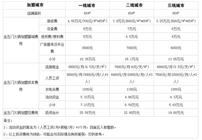 金五门秘制火锅投资分析