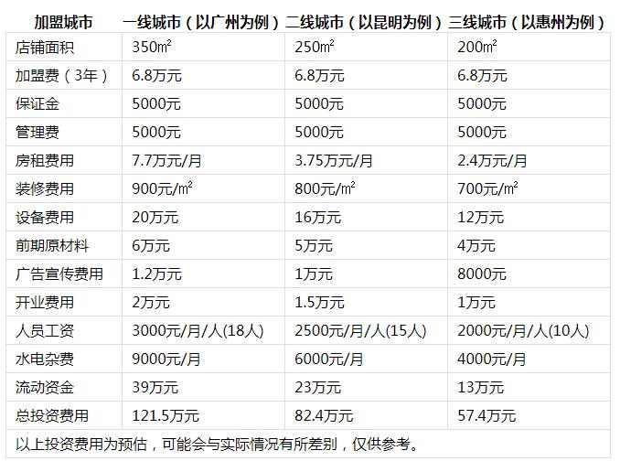 麻麻鱼火锅投资分析1