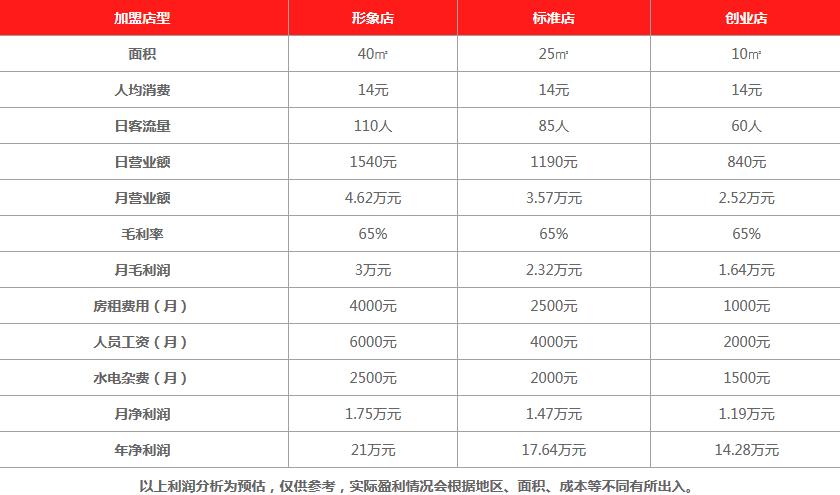 台湾鼎茶饮品利润分析
