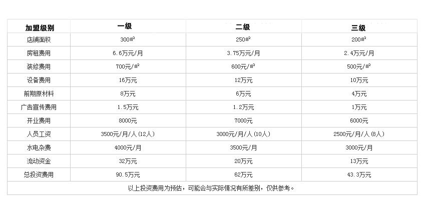 慢炖鹅金汤火锅投资分析