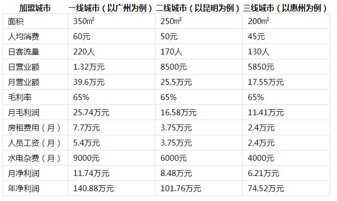 麻麻鱼火锅投资分析2