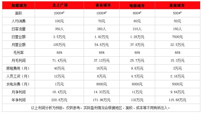 东方肥牛王火锅投资分析