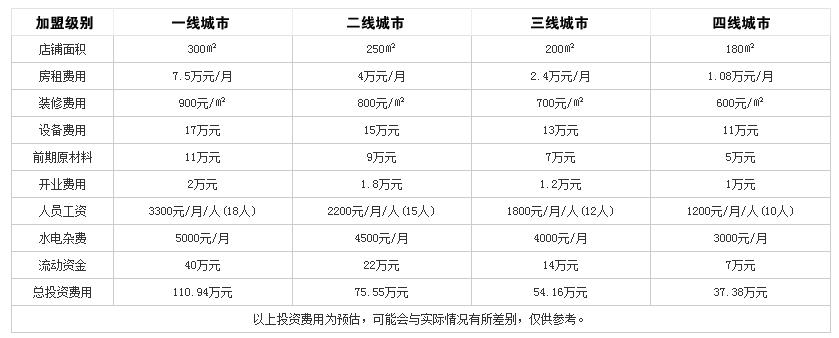 北龍牛蛙火锅投资分析