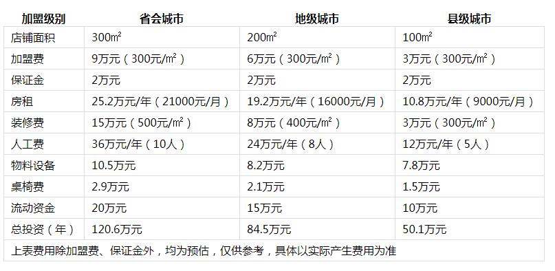 潮辣重庆火锅投资分析1