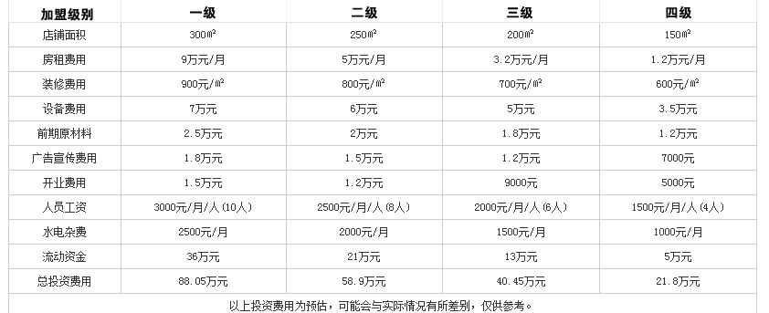 川石捞火锅投资分析