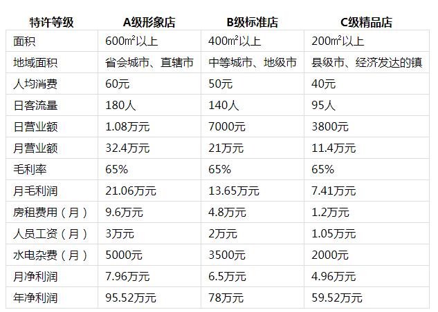 馨大姐火锅投资分析2