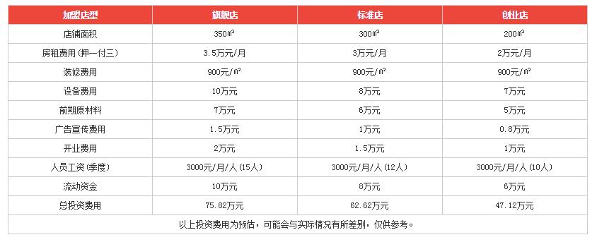 战锅策火锅投资分析
